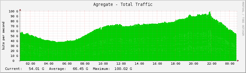/applications/ixpdir/traffic_graphs/graphs/1616/1/2018/12/09.png